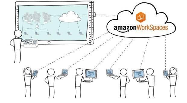 amazon-workspaces-cartoon-620x3401 AWS lança WorkSpaces, um desktop totalmente gerenciado na nuvem
