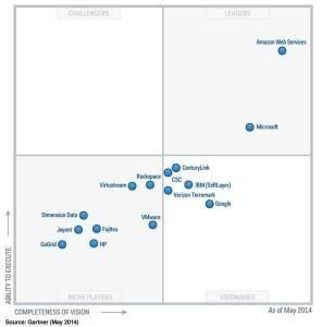 Gartner_AWS-296x3001 AWS é eleita líder no relatório do quadrante mágico de infraestrutura como serviço pelo terceiro ano consecutivo*