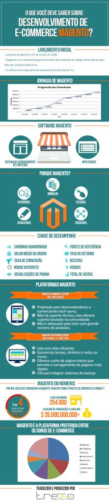 infografico-desenvolvimento-magento-222x1024 O que você deve saber sobre desenvolvimento de e-commerce Magento?