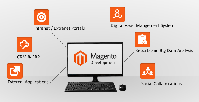 magento-development-outsourcing Magento Outsourcing