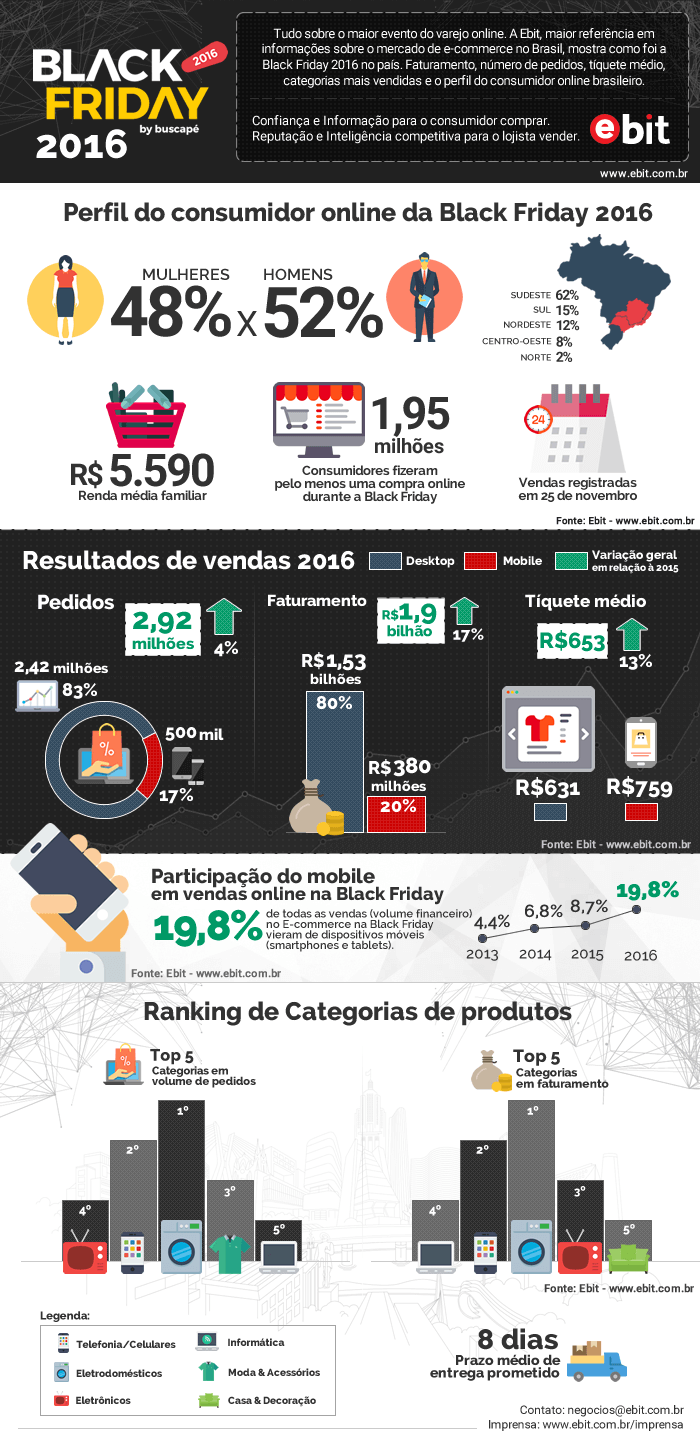 black-friday-2016 Black Friday cresce 17% com relação a 2015